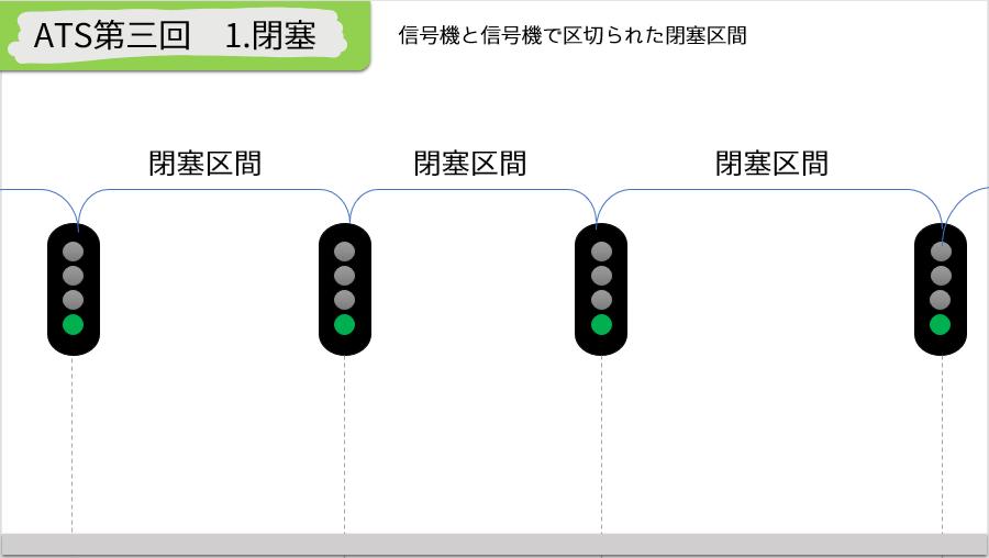 阪神山陽阪急ATS-第三回 自動閉塞・標準制御