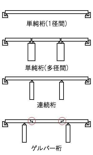 阪神のゲルバー橋(前編/武庫川橋梁)