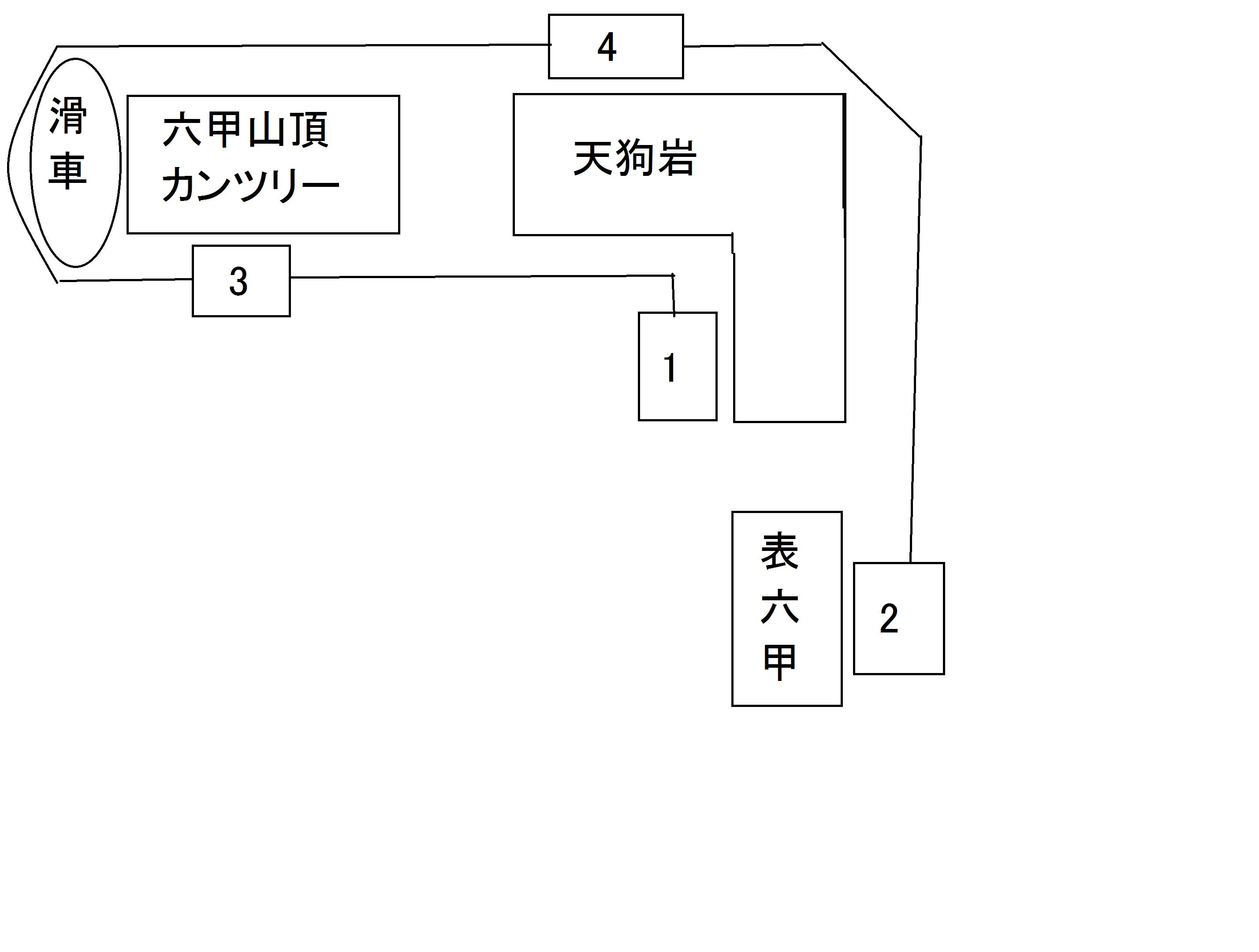 六甲有馬ロープウェー表六甲線を巡る その1(説明編)