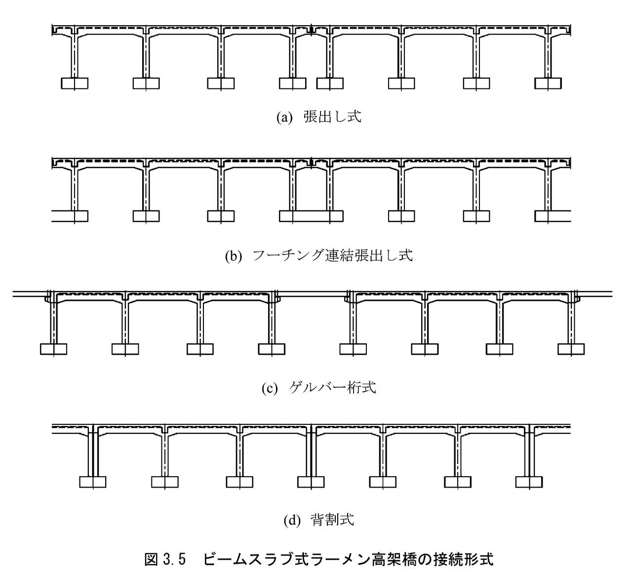 高架橋「継ぎ目」考