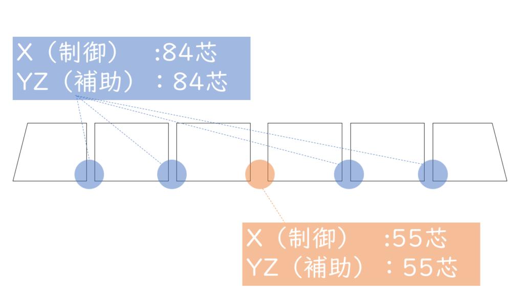 ジャンパ連結器の芯数における遷移変遷